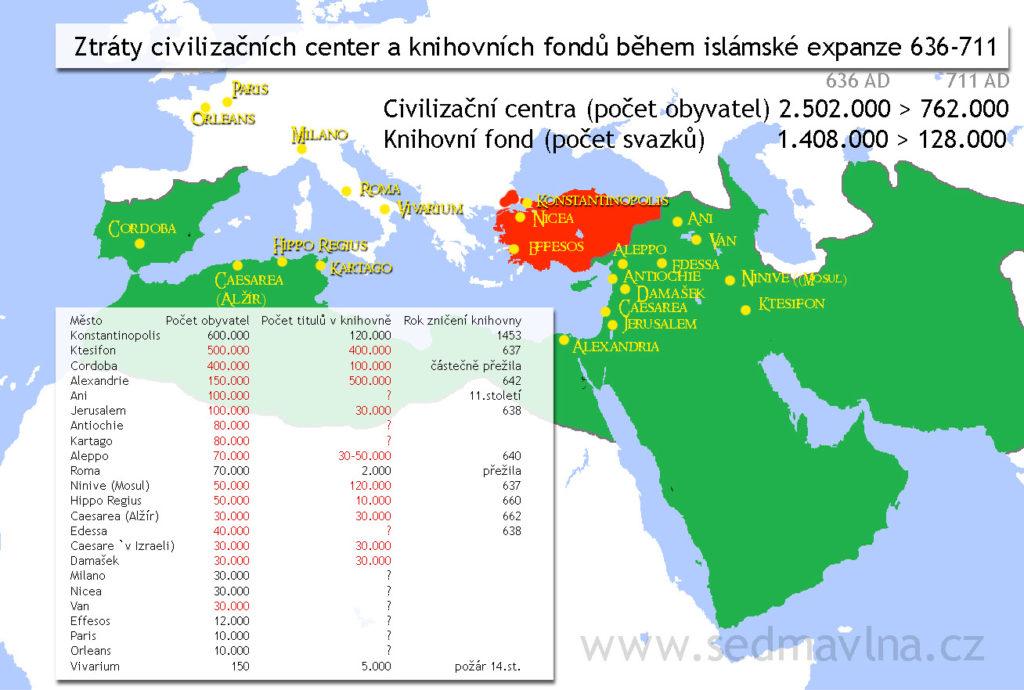 Civilizační centra a knihovny v raném středověku